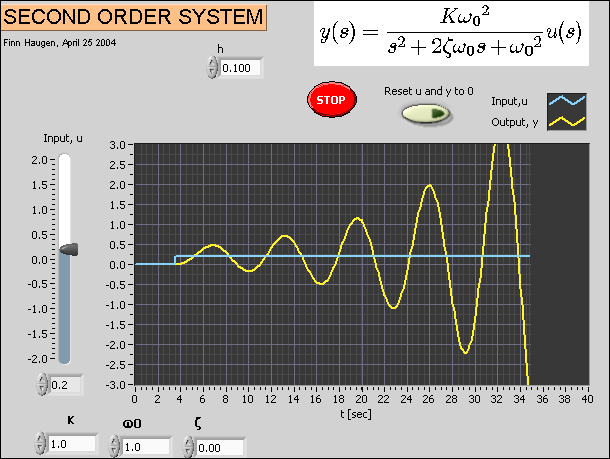 Labview Functions For Simulation  System Identification